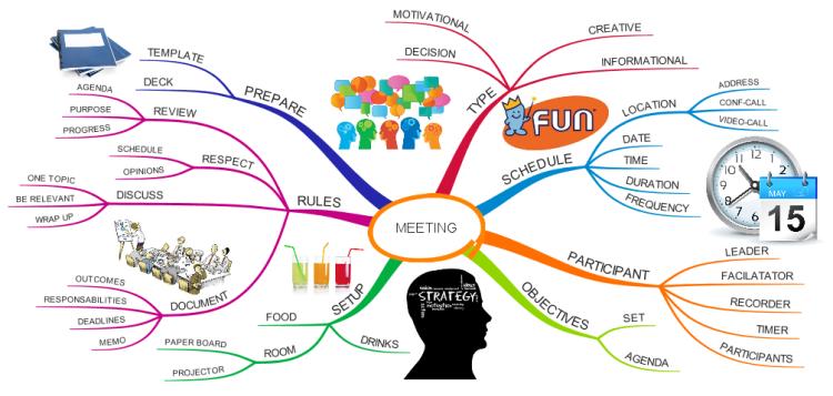 Une réunion productive à l'aide du Mind Mapping